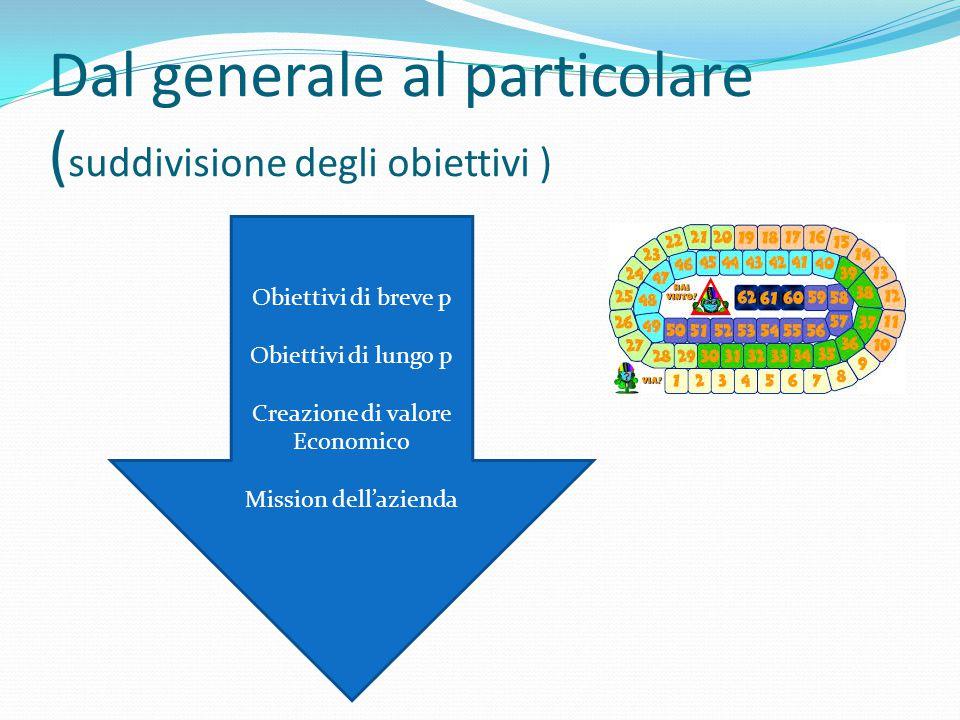 Dal generale al particolare ( suddivisione degli obiettivi ) Obiettivi di breve p Obiettivi di lungo p Creazione di valore Economico Mission dell'azie