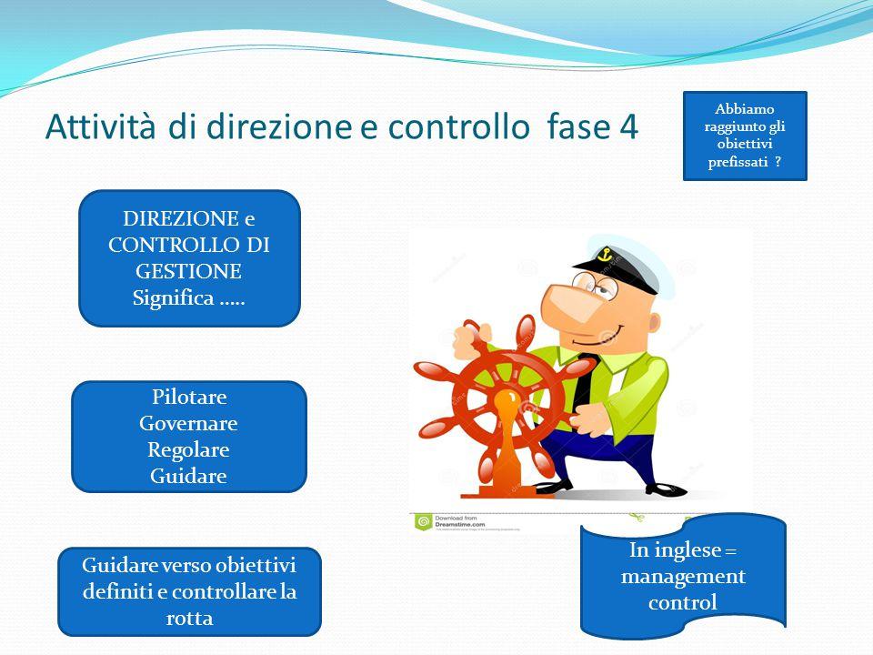 Abbiamo raggiunto gli obiettivi prefissati ? DIREZIONE e CONTROLLO DI GESTIONE Significa ….. Pilotare Governare Regolare Guidare Guidare verso obietti