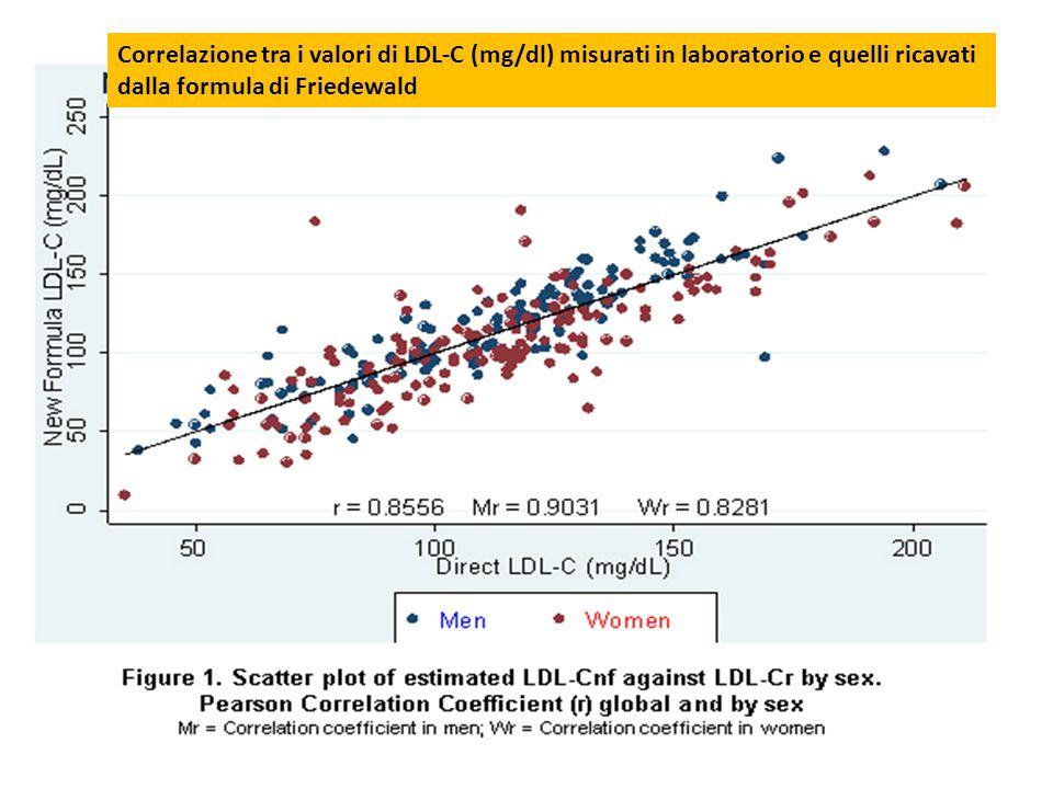 Correlazione tra i valori di LDL-C (mg/dl) misurati in laboratorio e quelli ricavati dalla formula di Friedewald