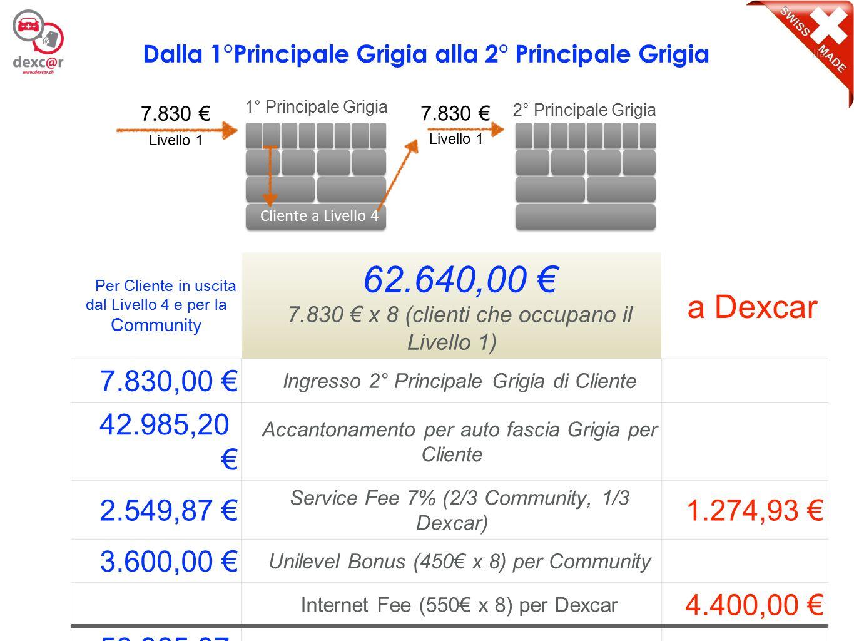 10 Per Cliente in uscita dal Livello 4 e per la Community 62.640,00 € 7.830 € x 8 (clienti che occupano il Livello 1) a Dexcar 7.830,00 € Ingresso 2°