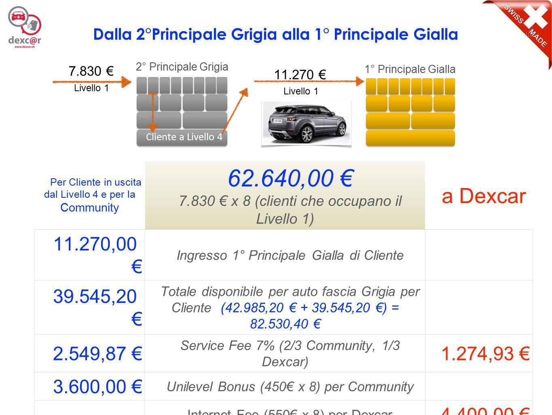 11 Per Cliente in uscita dal Livello 4 e per la Community 62.640,00 € 7.830 € x 8 (clienti che occupano il Livello 1) a Dexcar 11.270,00 € Ingresso 1°