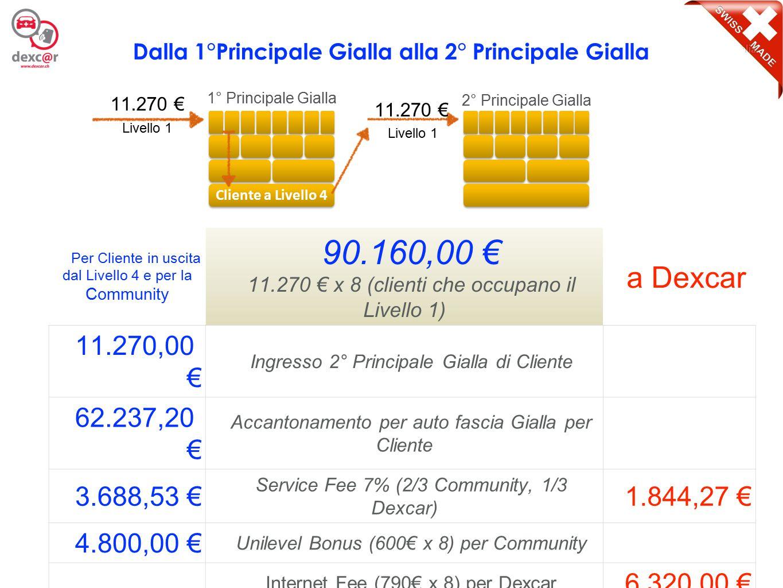 12 Per Cliente in uscita dal Livello 4 e per la Community 90.160,00 € 11.270 € x 8 (clienti che occupano il Livello 1) a Dexcar 11.270,00 € Ingresso 2