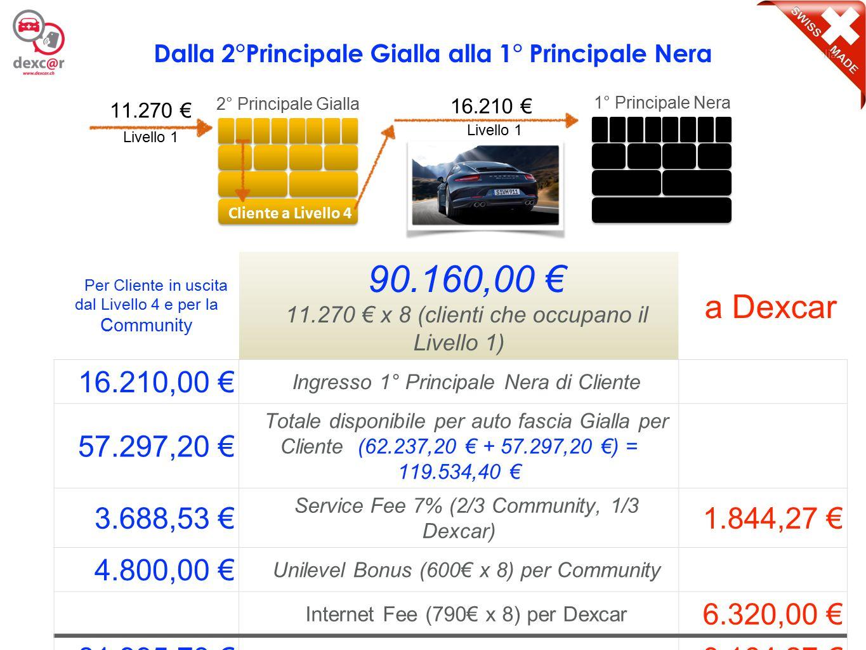 13 Per Cliente in uscita dal Livello 4 e per la Community 90.160,00 € 11.270 € x 8 (clienti che occupano il Livello 1) a Dexcar 16.210,00 € Ingresso 1