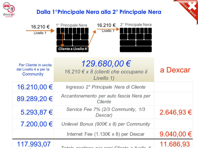 14 Per Cliente in uscita dal Livello 4 e per la Community 129.680,00 € 16.210 € x 8 (clienti che occupano il Livello 1) a Dexcar 16.210,00 € Ingresso
