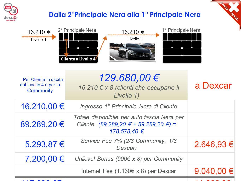 15 Per Cliente in uscita dal Livello 4 e per la Community 129.680,00 € 16.210 € x 8 (clienti che occupano il Livello 1) a Dexcar 16.210,00 € Ingresso