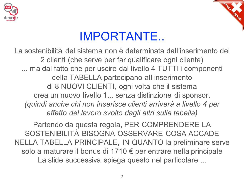 3 Per Cliente in uscita dal Livello 4 e per la Community 3.120,00 € 390 € x 8 (nuovi clienti nel livello 1) Per Dexcar 1.710,00 € Ingresso 1° Principale Blu di Cliente 373,20 € Buoni benzina per Cliente 104,53 € Service Fee 7% (2/3 Community, 1/3 Dexcar) 52,27 € 400,00 € Unilevel Bonus (50€ x 8) per Community Internet Fee (60€ x 8) per Dexcar 480,00 € 2.587,73 € Totale gestione per ogni cliente a Livello 4 in uscita 532,27 € Dalla Preliminare alla 1°Principale Blu 390 € 1° Principale Blu Preliminare 1.710 € Livello 1 Cliente a Livello 4