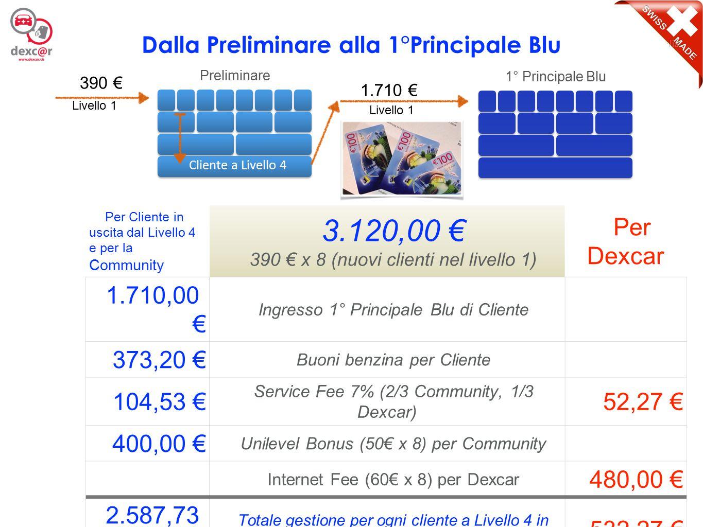 4 Per Cliente in uscita dal Livello 4 e per la Community 13.680,00 € 1.710 € x 8 (clienti che occupano il Livello 1) a Dexcar 1.710,00 € Ingresso 2° Principale Blu di Cliente 9.375,60 € Accantonamento per auto fascia Blu per Cliente 556,27 € Service Fee 7% (2/3 Community, 1/3 Dexcar) 278,13 € 800,00 € Unilevel Bonus (100€ x 8) per Community Internet Fee (120€ x 8) per Dexcar 960,00 € 12.441,87 € Totale gestione per ogni Cliente a livello 4 1.238,13 € Dalla 1°Principale Blu alla 2° Principale Blu 1.710 € 1° Principale Blu 2° Principale Blu 1.710 € Cliente a Livello 4 Livello 1