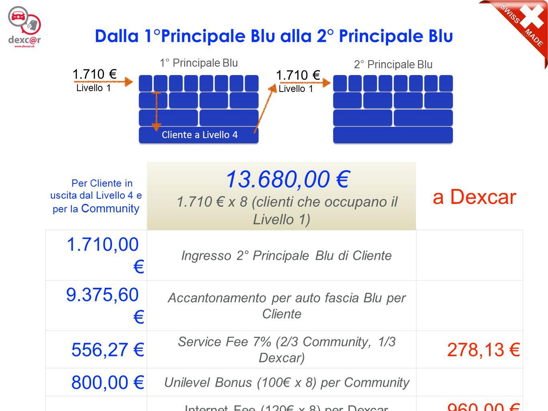5 Per Cliente in uscita dal Livello 4 e per la Community 13.680,00 € 1.710 € x 8 (clienti che occupano il Livello 1) a Dexcar 3.350,00 € Ingresso 1° Principale Verde di Cliente 7.735,60 € Totale disponibile per auto fascia Blu per Cliente (9.375,60 € + 7.735,60 € ) = 17.111,20 € 556,27 € Service Fee 7% (2/3 Community, 1/3 Dexcar) 278,13 € 800,00 € Unilevel Bonus (100€ x 8) per Community Internet Fee (120€ x 8) per Dexcar 960,00 € 12.441,87 € Totale gestione per ogni Cliente a livello 4 1.238,13 € Dalla 2°Principale Blu alla 1° Principale Verde 1.710 € 2° Principale Blu 3.350 € Cliente a Livello 4 Livello 1 1° Principale Verde