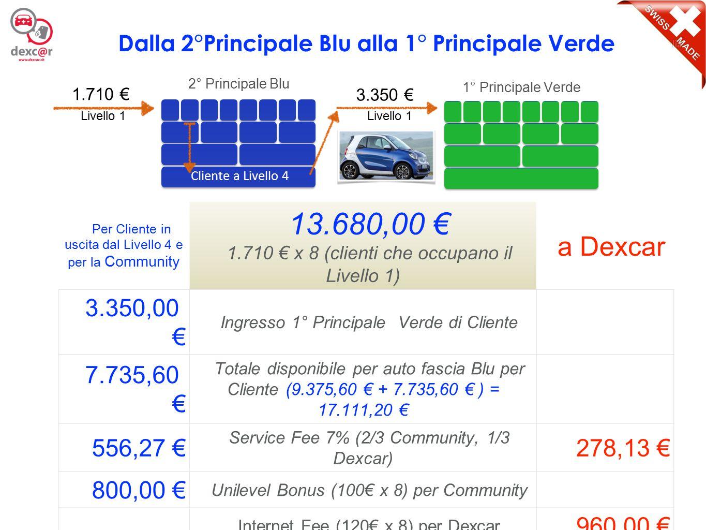 6 Per Cliente in uscita dal Livello 4 e per la Community 26.800,00 € 3.350 € x 8 (clienti che occupano il Livello 1) a Dexcar 3.350,00 € Ingresso 2° Principale Verde di Cliente 18.374,80 € Accantonamento per auto fascia Verde per Cliente 1.090,13 € Service Fee 7% (2/3 Community, 1/3 Dexcar) 545,07 € 1.600,00 € Unilevel Bonus (200€ x 8) per Community Internet Fee (230€ x 8) per Dexcar 1.840,00 € 24.414,93 € Totale gestione per ogni Cliente a livello 4 2.385,07 € Dalla 1°Principale Verde alla 2° Principale Verde 3.350 € 1° Principale Verde 2° Principale Verde 3.350 € Cliente a Livello 4 Livello 1 Cliente a Livello 4