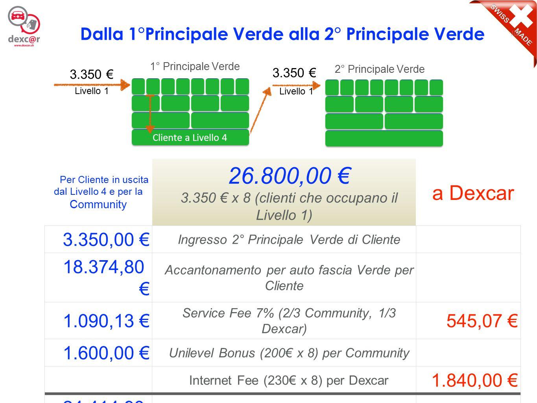 7 Per Cliente in uscita dal Livello 4 e per la Community 26.800,00 € 3.350 € x 8 (clienti che occupano il Livello 1) a Dexcar 5.210,00 € Ingresso 1° Principale Arancione di Cliente 16.514,80 € Totale disponibile per auto fascia Verde per Cliente (18.374,80 € + 16.514,80 €) = 34.889,60 € 1.090,13 € Service Fee 7% (2/3 Community, 1/3 Dexcar) 545,07 € 1.600,00 € Unilevel Bonus (200€ x 8) per Community Internet Fee (230€ x 8) per Dexcar 1.840,00 € 24.414,93 € Totale gestione per ogni Cliente a livello 4 2.385,07 € Dalla 2°Principale Verde alla 1° Principale Arancione 3.350 € 2° Principale Verde 5.210 € Cliente a Livello 4 Livello 1 1° Principale Arancione