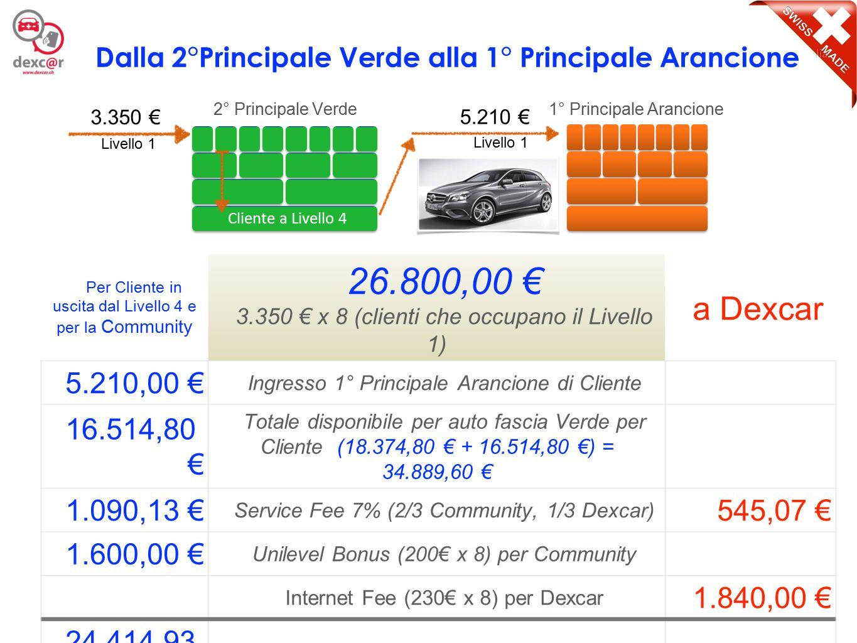 8 Per Cliente in uscita dal Livello 4 e per la Community 41.680,00 € 5.210 € x 8 (clienti che occupano il Livello 1) a Dexcar 5.210,00 € Ingresso 2° Principale Arancione di Cliente 28.642,00 € Accantonamento per auto fascia Arancione per Cliente 1.698,67 € Service Fee 7% (2/3 Community, 1/3 Dexcar) 849,33 € 2.400,00 € Unilevel Bonus (300€ x 8) per Community Internet Fee (360€ x 8) per Dexcar 2.880,00 € 37.950,67 € Totale gestione per ogni Cliente a livello 4 3.729,33 € Dalla 1°Principale Arancione alla 2° Principale Arancione 5.210 € 1° Principale Arancione 2° Principale Arancione 5.210 € Cliente a Livello 4 Livello 1 Cliente a Livello 4