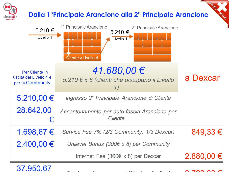9 Per Cliente in uscita dal Livello 4 e per la Community 41.680,00 € 5.210 € x 8 (clienti che occupano il Livello 1) a Dexcar 7.830,00 € Ingresso 1° Principale Grigia di Cliente 26.022,00 € Totale disponibile per auto fascia Arancione per Cliente (28.642,00 € + 26.022,00 €) = 54.664,00 € 1.698,67 € Service Fee 7% (2/3 Community, 1/3 Dexcar) 849,33 € 2.400,00 € Unilevel Bonus (300€ x 8) per Community Internet Fee (360€ x 8) per Dexcar 2.880,00 € 37.950,67 € Totale gestione per ogni Cliente a livello 4 3.729,33 € Dalla 1°Principale Verde alla 1° Principale Arancione 5.210 € 2° Principale Arancione 1° Principale Grigia 7.830 € Cliente a Livello 4 Livello 1 Cliente a Livello 4