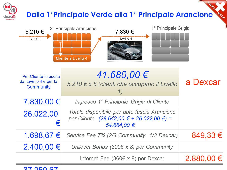 10 Per Cliente in uscita dal Livello 4 e per la Community 62.640,00 € 7.830 € x 8 (clienti che occupano il Livello 1) a Dexcar 7.830,00 € Ingresso 2° Principale Grigia di Cliente 42.985,20 € Accantonamento per auto fascia Grigia per Cliente 2.549,87 € Service Fee 7% (2/3 Community, 1/3 Dexcar) 1.274,93 € 3.600,00 € Unilevel Bonus (450€ x 8) per Community Internet Fee (550€ x 8) per Dexcar 4.400,00 € 56.965,07 € Totale gestione per ogni Cliente a livello 4 5.674,93 € Dalla 1°Principale Grigia alla 2° Principale Grigia 7.830 € 1° Principale Grigia 2° Principale Grigia 7.830 € Cliente a Livello 4 Livello 1