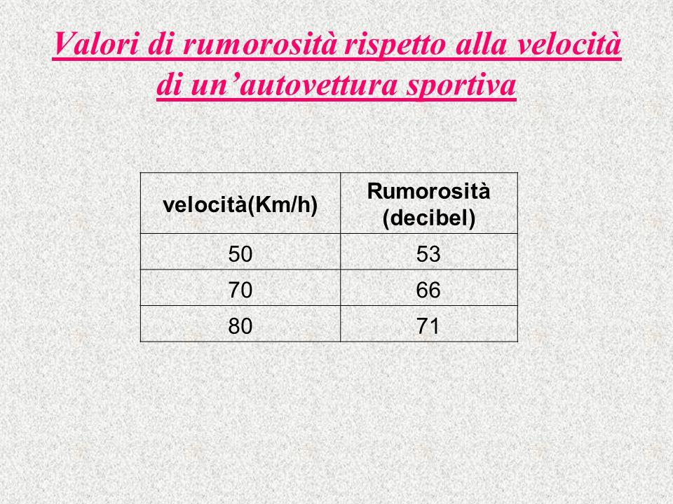 Valori di rumorosità rispetto alla velocità di un'autovettura sportiva velocità(Km/h) Rumorosità (decibel) 5053 7066 8071