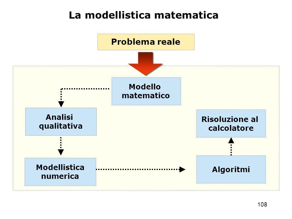 109 La Modellistica Matematica Con il termine modellistica matematica si intende dunque il processo che si sviluppa attraverso l interpretazione di un determinato problema, la rappresentazione dello stesso problema mediante il linguaggio e le equazioni della matematica, l analisi di tali equazioni, nonch é l individuazione di metodi di simulazione numerica idonei ad approssimarle, e infine, I implementazione di tali metodi su calcolatore tramite opportuni algoritmi.