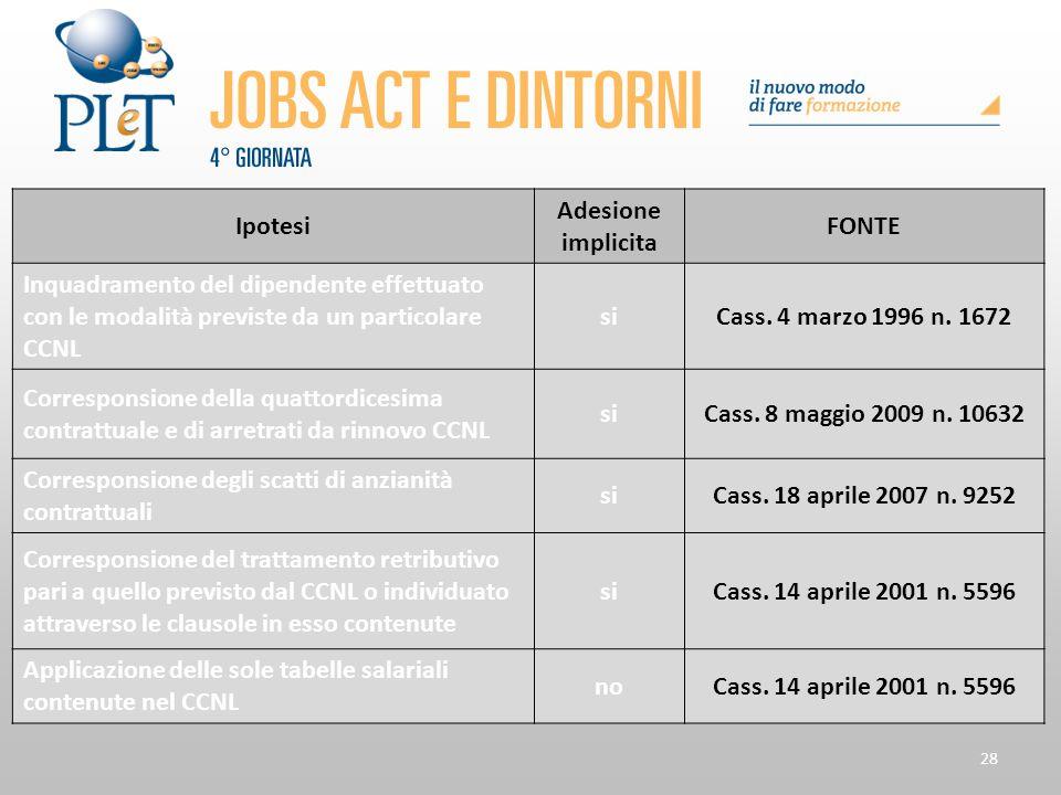 28 Ipotesi Adesione implicita FONTE Inquadramento del dipendente effettuato con le modalità previste da un particolare CCNL siCass. 4 marzo 1996 n. 16