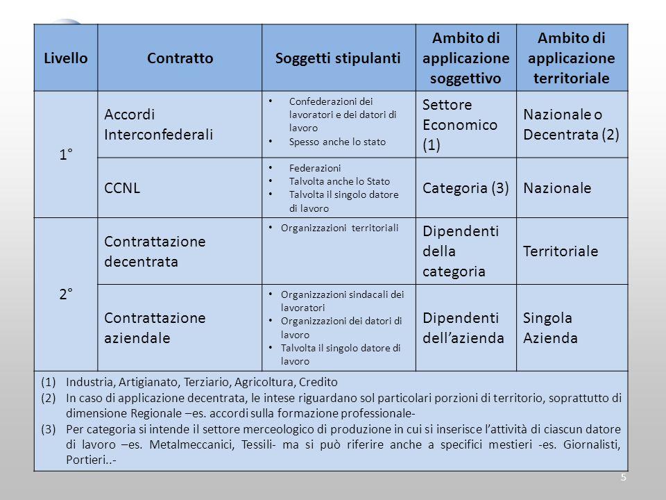5 LivelloContrattoSoggetti stipulanti Ambito di applicazione soggettivo Ambito di applicazione territoriale 1° Accordi Interconfederali Confederazioni
