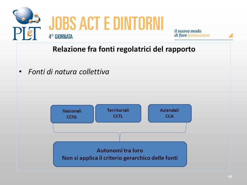 68 Relazione fra fonti regolatrici del rapporto Fonti di natura collettiva Nazionali CCNL Territoriali CCTL Aziendali CCA Autonomi tra loro Non si app