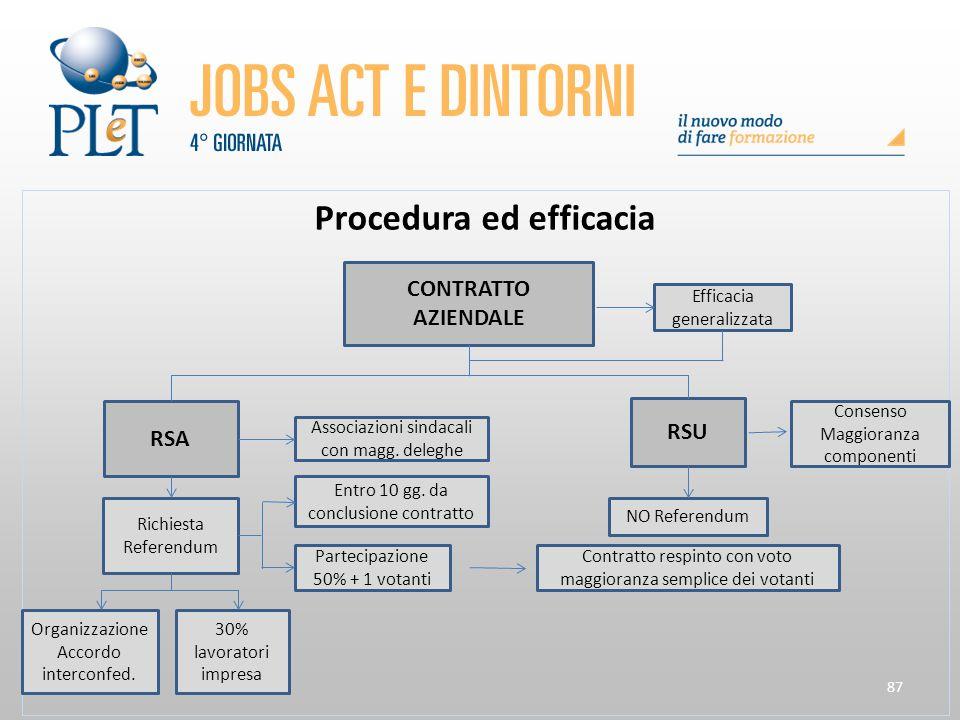 87 Procedura ed efficacia CONTRATTO AZIENDALE Efficacia generalizzata RSA RSU Associazioni sindacali con magg. deleghe Richiesta Referendum Organizzaz