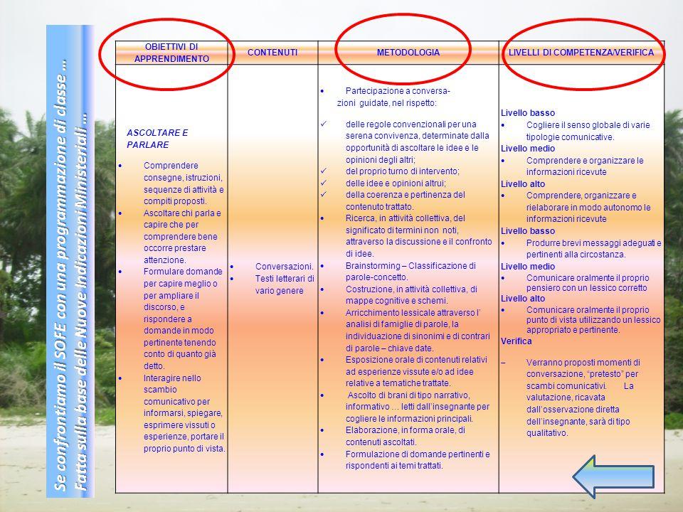 OBIETTIVI DI APPRENDIMENTO CONTENUTIMETODOLOGIALIVELLI DI COMPETENZA/VERIFICA ASCOLTARE E PARLARE  Comprendere consegne, istruzioni, sequenze di attività e compiti proposti.