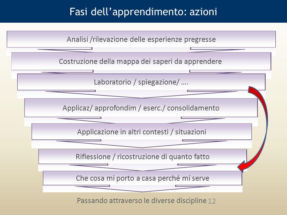 Fasi dell'apprendimento: azioni Analisi /rilevazione delle esperienze pregresse Costruzione della mappa dei saperi da apprendere Laboratorio / spiegazione/ ….