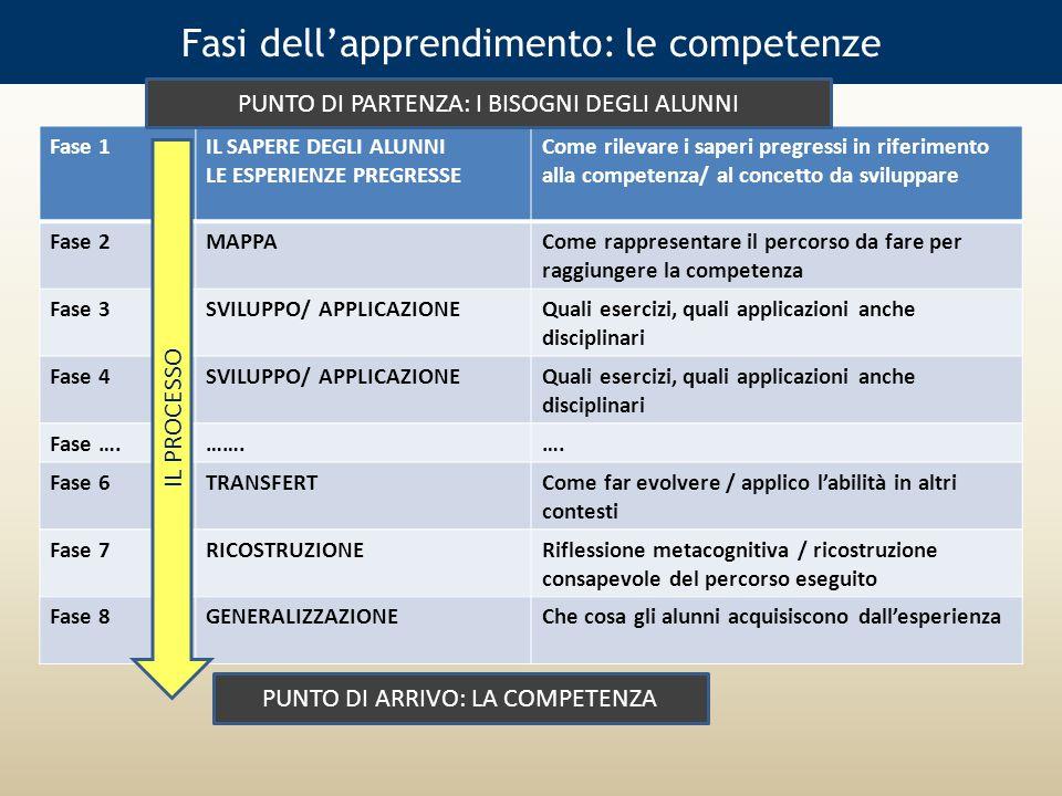 Fasi dell'apprendimento: le competenze Fase 1IL SAPERE DEGLI ALUNNI LE ESPERIENZE PREGRESSE Come rilevare i saperi pregressi in riferimento alla competenza/ al concetto da sviluppare Fase 2MAPPACome rappresentare il percorso da fare per raggiungere la competenza Fase 3SVILUPPO/ APPLICAZIONEQuali esercizi, quali applicazioni anche disciplinari Fase 4SVILUPPO/ APPLICAZIONEQuali esercizi, quali applicazioni anche disciplinari Fase ….…….….