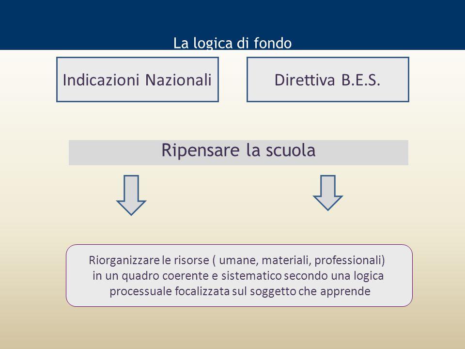 La logica di fondo Ripensare la scuola Indicazioni NazionaliDirettiva B.E.S.