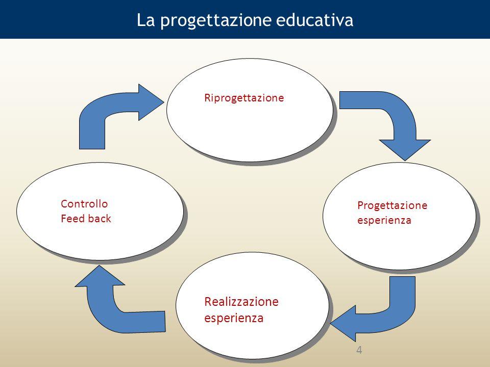 La progettazione educativa Controllo Feed back Progettazione esperienza Riprogettazione Realizzazione esperienza 4