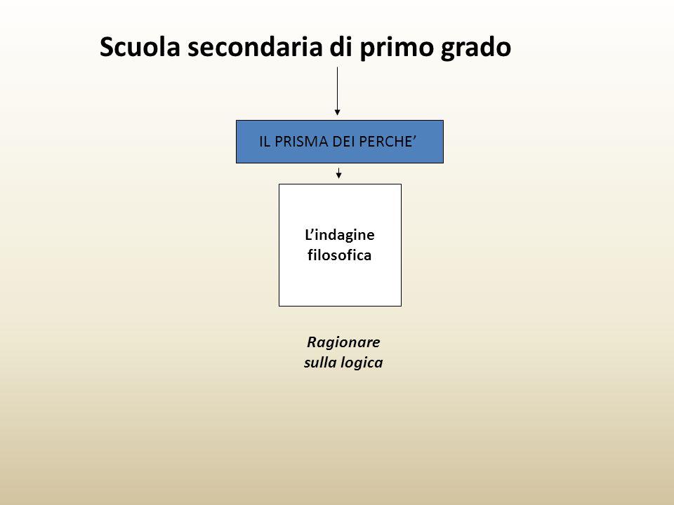 Scuola secondaria di primo grado IL PRISMA DEI PERCHE' L'indagine filosofica Ragionare sulla logica
