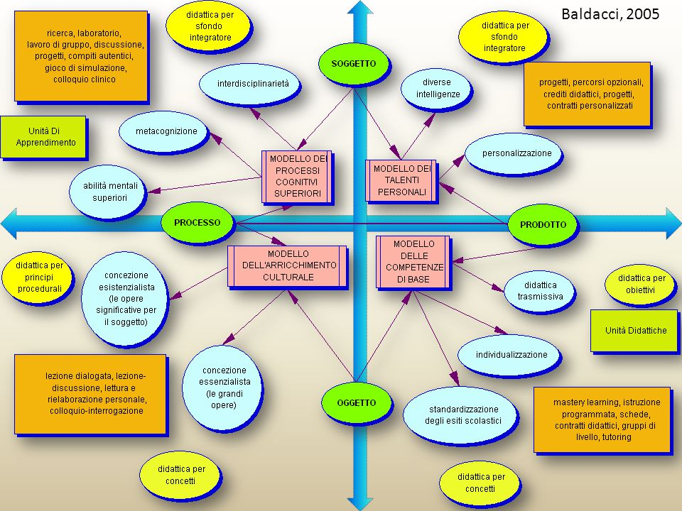 Impianto pedagogico Curricolo di scuola Ambiente di apprendimento Centralità della persona e gestione della classe Didattica laboratoriale e operativa Valore formativo delle discipline Scuola accogliente e inclusiva che garantisce l'acquisizione delle strumentalità di base e delle competenze
