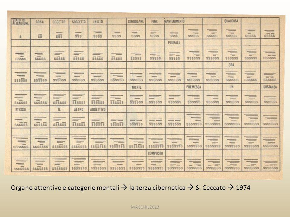 Organo attentivo e categorie mentali  la terza cibernetica  S. Ceccato  1974 MACCHIL2013