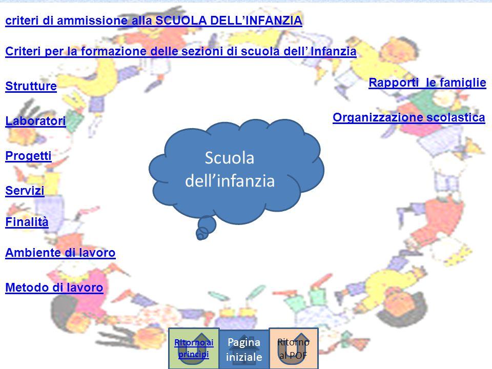 criteri di ammissione alla SCUOLA DELL'INFANZIA Scuola dell'infanzia Pagina iniziale Strutture Criteri per la formazione delle sezioni di scuola dell'