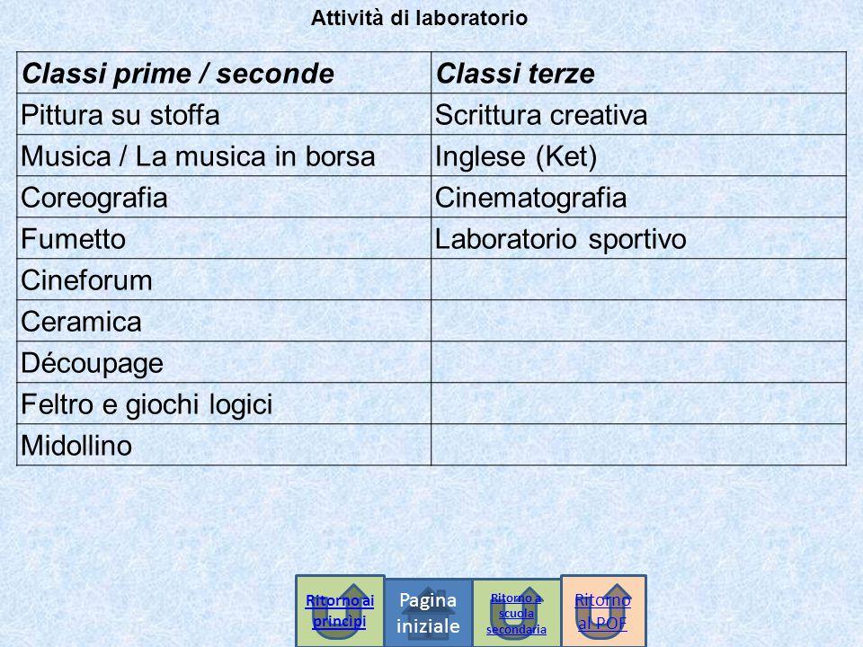 Pagina iniziale Classi prime / secondeClassi terze Pittura su stoffaScrittura creativa Musica / La musica in borsaInglese (Ket) CoreografiaCinematogra