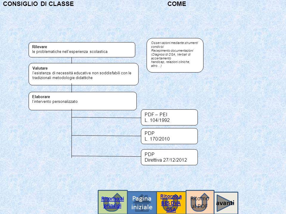 CONSIGLIO DI CLASSE COME Osservazioni mediante strumenti condivisi Recepimento documentazioni (Diagnosi di DSA, Verbali di accertamento handicap, rela