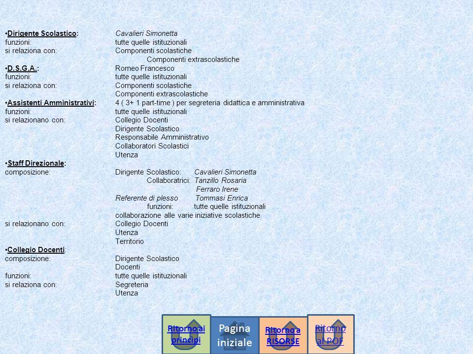 Dirigente Scolastico:Cavalieri Simonetta funzioni:tutte quelle istituzionali si relaziona con:Componenti scolastiche Componenti extrascolastiche D.S.G.A.:Romeo Francesco funzioni:tutte quelle istituzionali si relaziona con:Componenti scolastiche Componenti extrascolastiche Assistenti Amministrativi:4 ( 3+ 1 part-time ) per segreteria didattica e amministrativa funzioni:tutte quelle istituzionali si relazionano con:Collegio Docenti Dirigente Scolastico Responsabile Amministrativo Collaboratori Scolastici Utenza Staff Direzionale: composizione:Dirigente Scolastico:Cavalieri Simonetta Collaboratrici:Tanzillo Rosaria Ferraro Irene Referente di plesso Tommasi Enrica funzioni:tutte quelle istituzionali collaborazione alle varie iniziative scolastiche si relazionano con:Collegio Docenti Utenza Territorio Collegio Docenti: composizione:Dirigente Scolastico Docenti funzioni:tutte quelle istituzionali si relaziona con:Segreteria Utenza Pagina iniziale Ritorno al POF Ritorno a RISORSE Ritorno ai princìpi