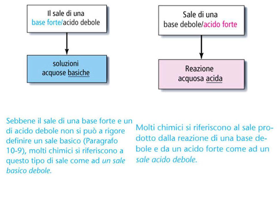 Vol.iniziale 20 ml CH3COOH 0.1 N Indicatore: Fenolftaleina - NaOH 0.1 N NaOH (ml) Vol.