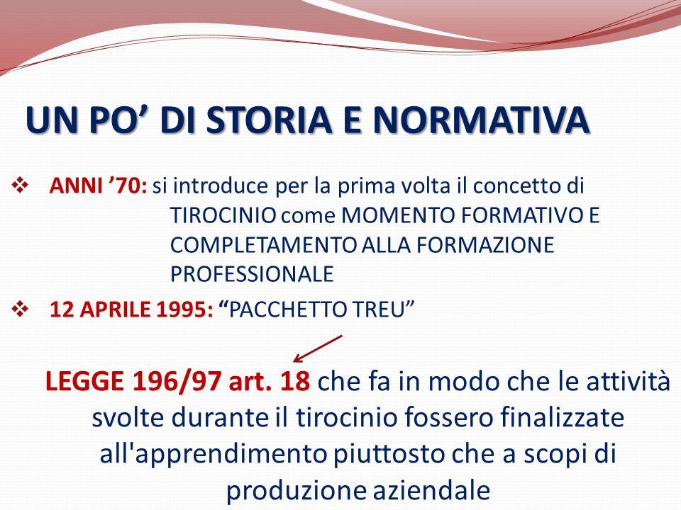 UN PO' DI STORIA E NORMATIVA  ANNI '70: si introduce per la prima volta il concetto di TIROCINIO come MOMENTO FORMATIVO E COMPLETAMENTO ALLA FORMAZIO