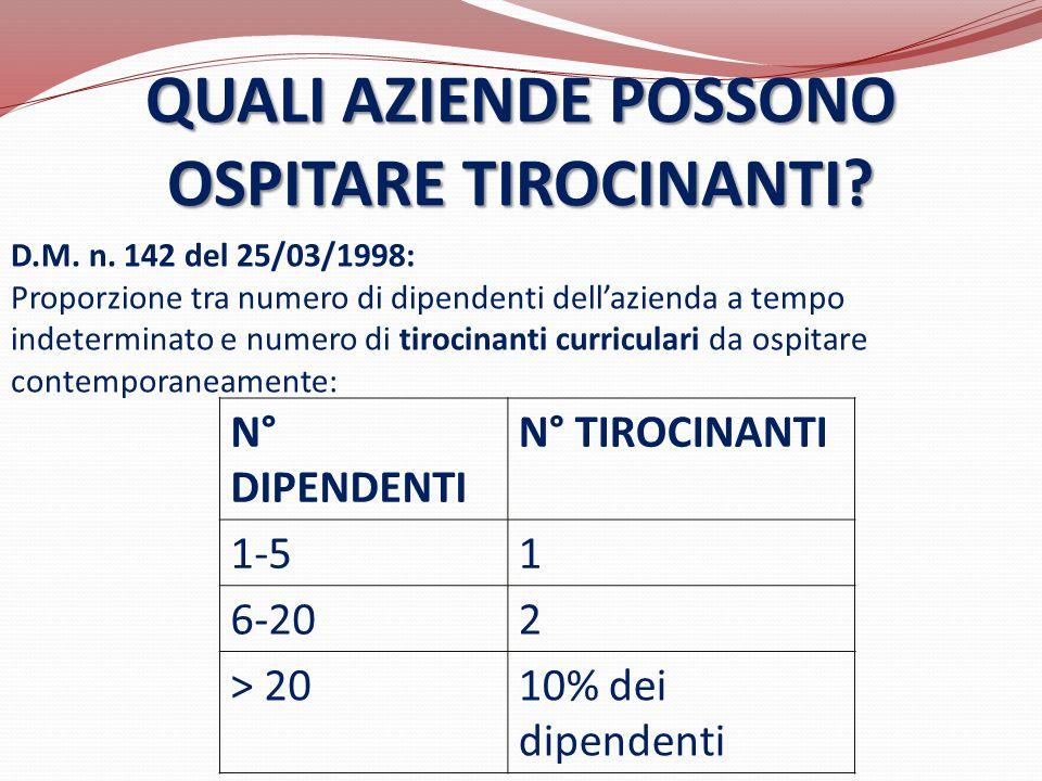 QUALI AZIENDE POSSONO OSPITARE TIROCINANTI? D.M. n. 142 del 25/03/1998: Proporzione tra numero di dipendenti dell'azienda a tempo indeterminato e nume