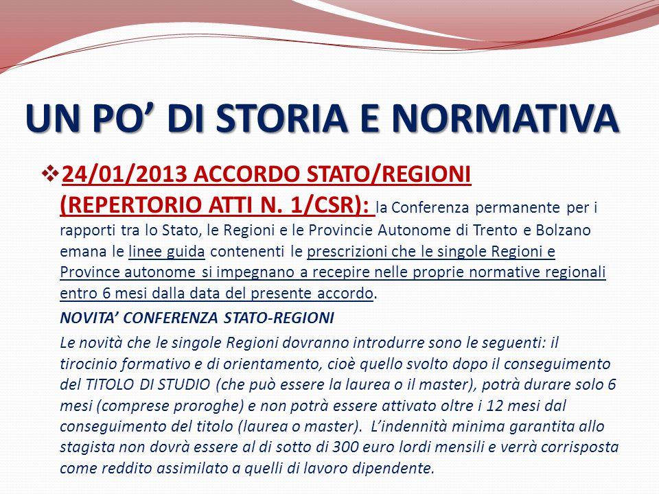  24/01/2013 ACCORDO STATO/REGIONI (REPERTORIO ATTI N. 1/CSR): la Conferenza permanente per i rapporti tra lo Stato, le Regioni e le Provincie Autonom