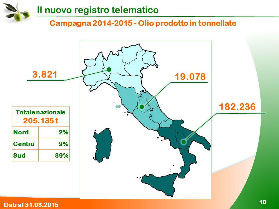 Il nuovo registro telematico 10 Campagna 2014-2015 - Olio prodotto in tonnellate 182.236 19.078 3.821 Totale nazionale 205.135 t Nord 2% Centro 9% Sud