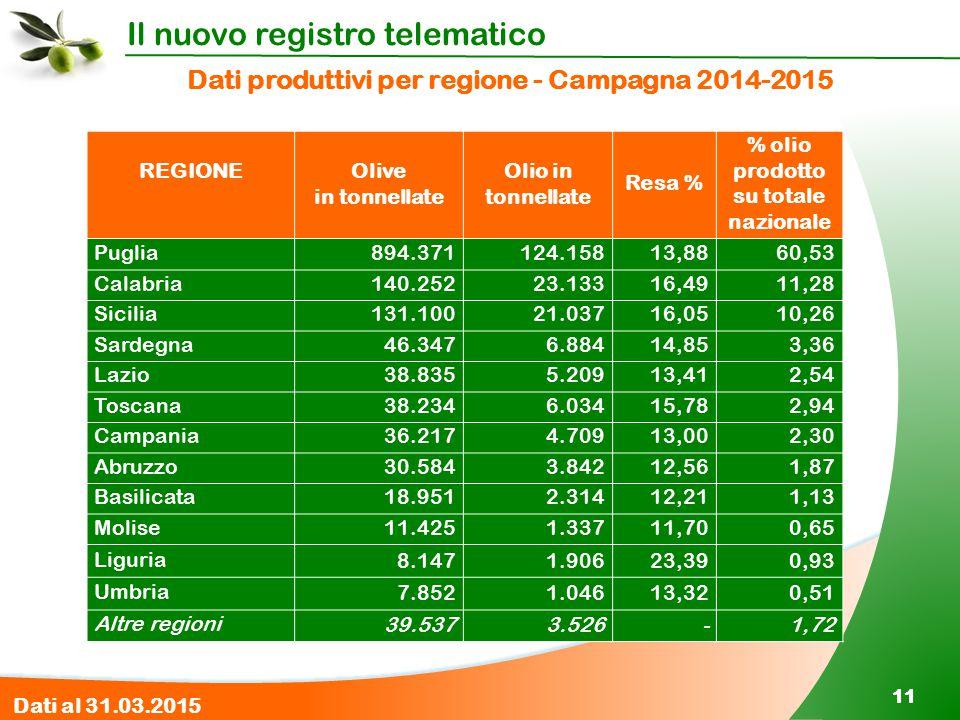 Il nuovo registro telematico 11 Dati produttivi per regione - Campagna 2014-2015 REGIONEOlive in tonnellate Olio in tonnellate Resa % % olio prodotto