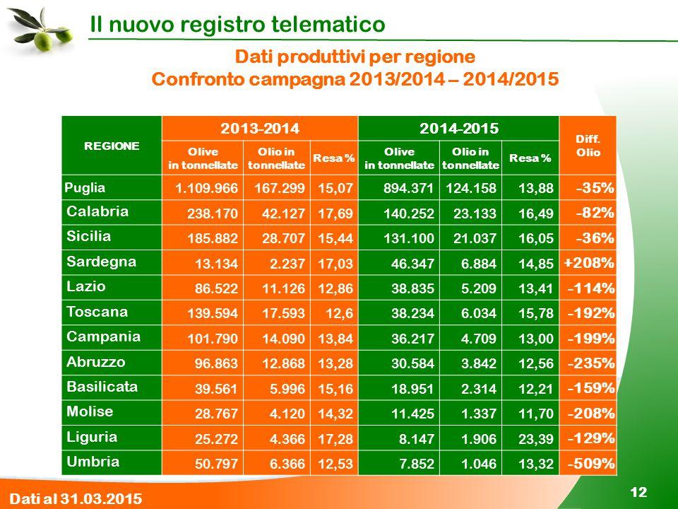 Il nuovo registro telematico 12 Dati produttivi per regione Confronto campagna 2013/2014 – 2014/2015 REGIONE 2013-20142014-2015 Diff. Olio Olive in to