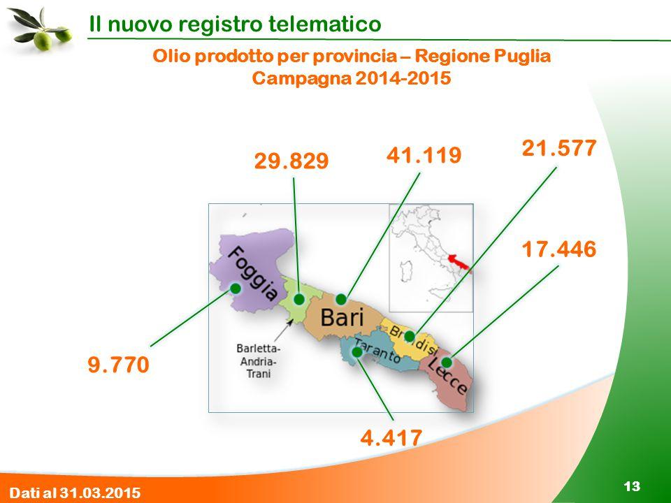 Il nuovo registro telematico 13 Olio prodotto per provincia – Regione Puglia Campagna 2014-2015 Dati al 31.03.2015 9.770 29.829 41.119 21.577 17.446 4