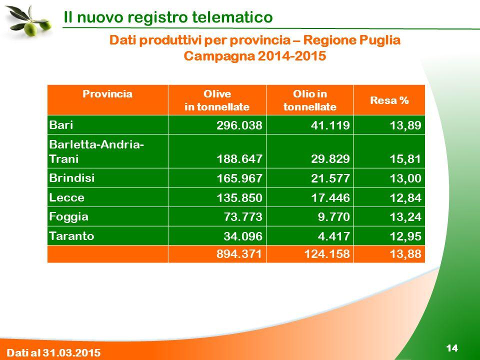 Il nuovo registro telematico 14 Dati produttivi per provincia – Regione Puglia Campagna 2014-2015 ProvinciaOlive in tonnellate Olio in tonnellate Resa
