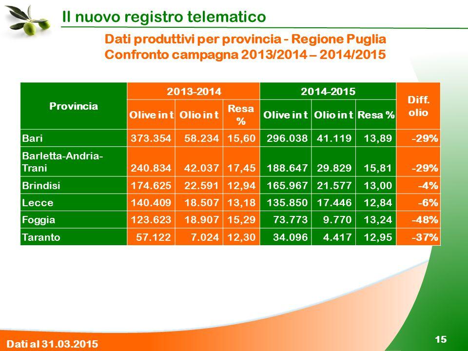 Il nuovo registro telematico 15 Dati produttivi per provincia - Regione Puglia Confronto campagna 2013/2014 – 2014/2015 Provincia 2013-20142014-2015 D