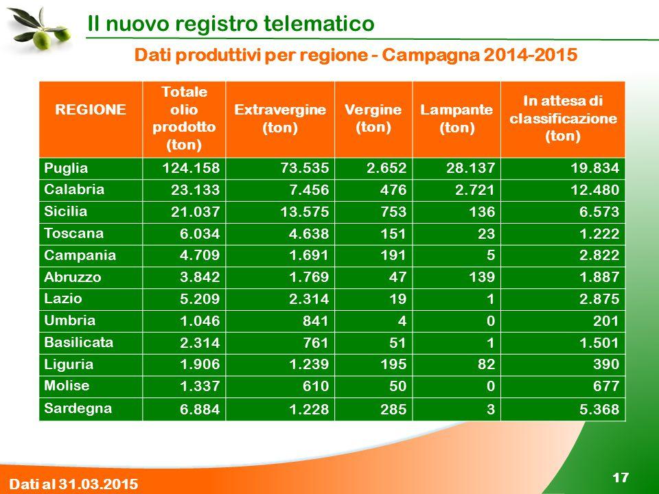 Il nuovo registro telematico 17 Dati produttivi per regione - Campagna 2014-2015 REGIONE Totale olio prodotto (ton) Extravergine (ton) Vergine (ton) L