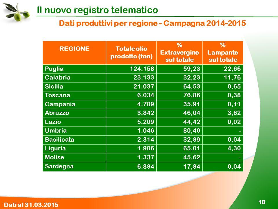 Il nuovo registro telematico 18 Dati produttivi per regione - Campagna 2014-2015 REGIONETotale olio prodotto (ton) % Extravergine sul totale % Lampant