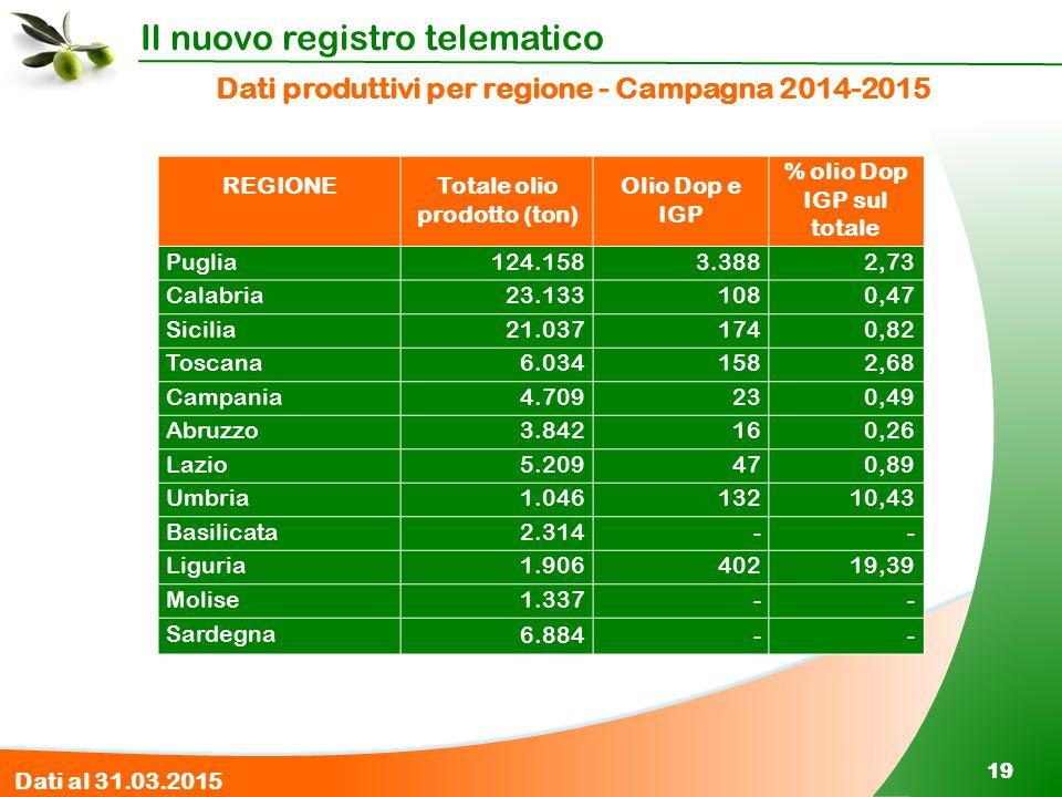Il nuovo registro telematico 19 Dati produttivi per regione - Campagna 2014-2015 REGIONETotale olio prodotto (ton) Olio Dop e IGP % olio Dop IGP sul t