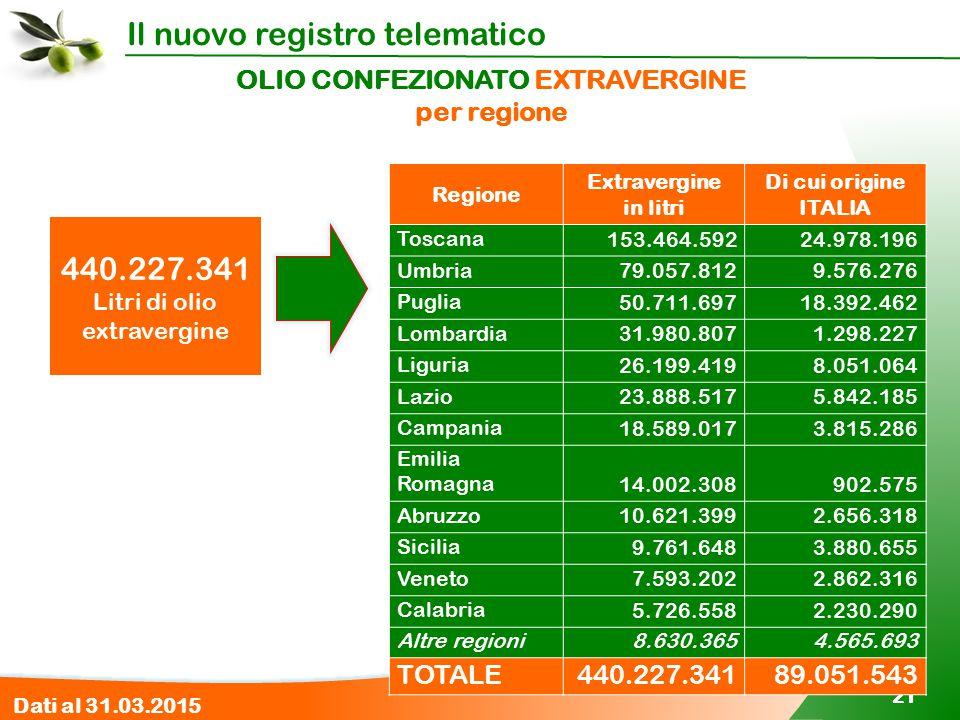 Il nuovo registro telematico 21 OLIO CONFEZIONATO EXTRAVERGINE per regione 440.227.341 Litri di olio extravergine Regione Extravergine in litri Di cui