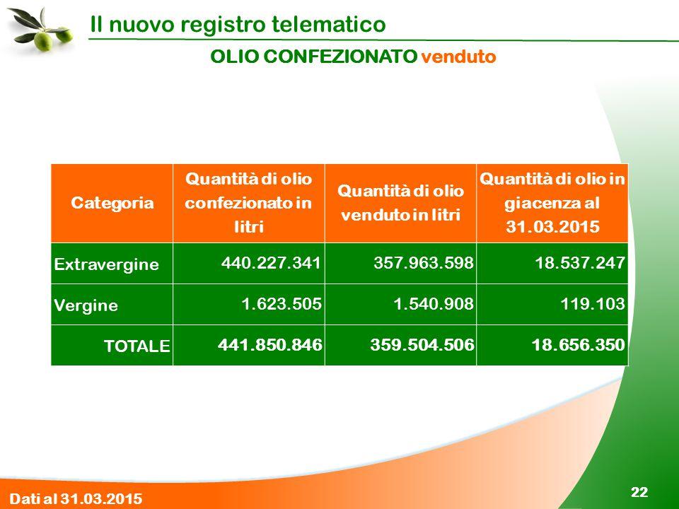 Il nuovo registro telematico 22 OLIO CONFEZIONATO venduto Categoria Quantità di olio confezionato in litri Quantità di olio venduto in litri Quantità